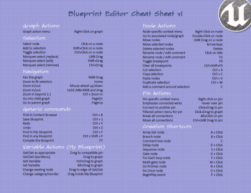 Blueprint editor cheatsheet